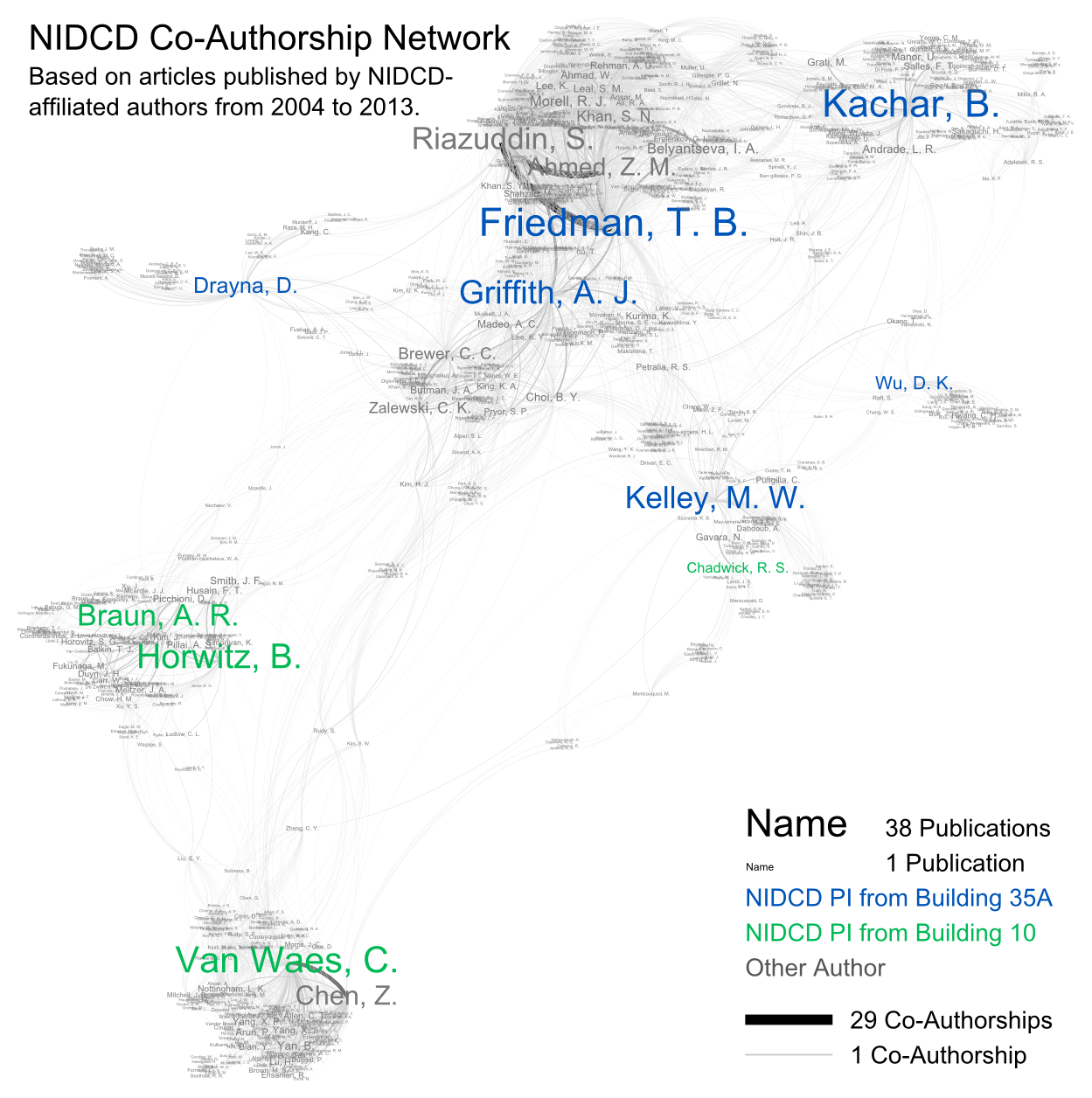 NIDCD Co-Authorship Network