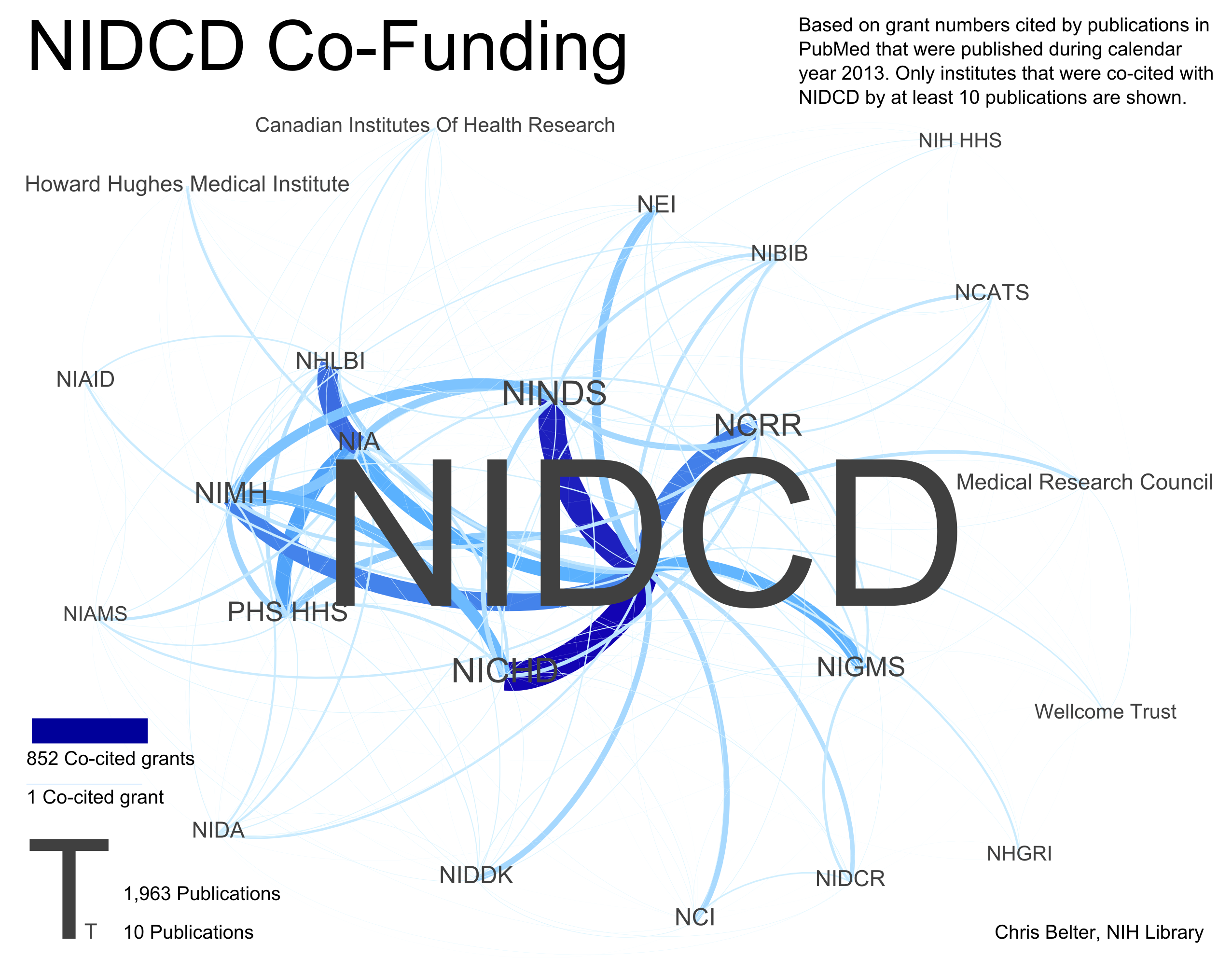 Image of acronyms and connected lines depicted co-funding relationships between NIH Institutes and Centers